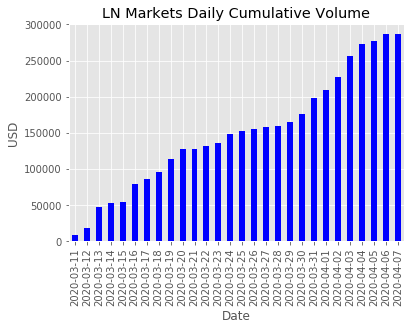 LN Markets - April 7th, 2020 - Issue #1